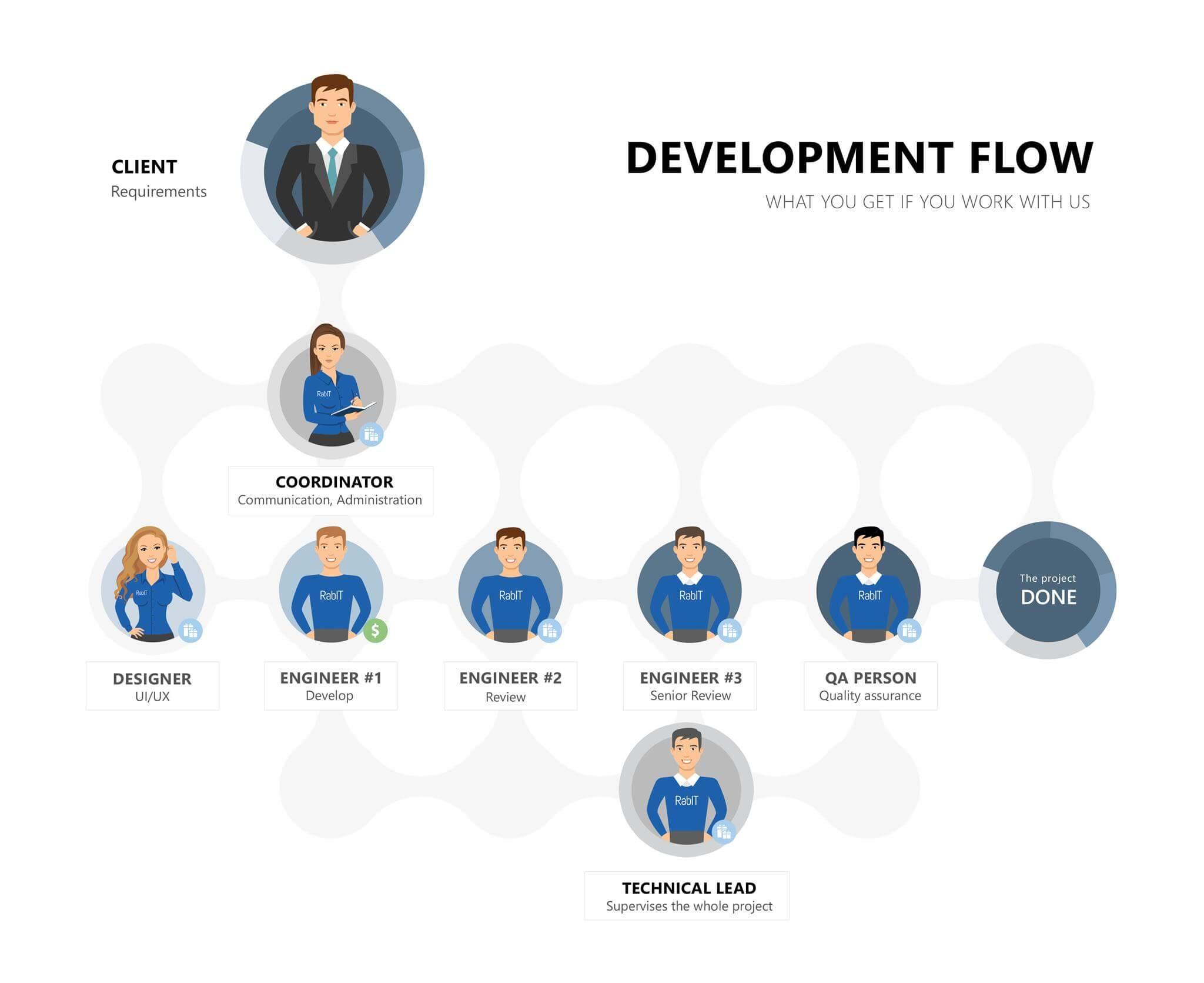 Dedicated Development Team